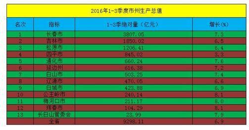 2012年吉林省gdp排行_中国城市GDP排名2016排行榜2016年GDP增速排名吉林GDP增长6.9%
